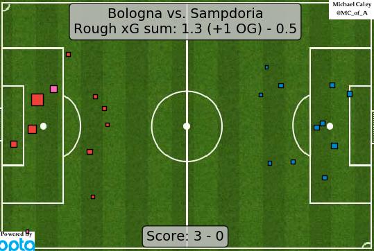 xG map for Bologna - Sampdoria
