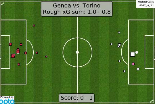 xG map for Genoa - Torino still skeptical Torino are actually top four competitors