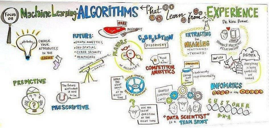 test Twitter Media - Machine Learning:ALGORITHMS That Learn From EXPERIENCE by @antgrasso | @Ronald_vanLoon   https://t.co/cf7sWxeTQ6  #MachineLearning #ML #DeepLearning #DL #ArtificialIntelligence #AI #DataScience #RT   Cc: @KirkDBorne @ipfconline1 @minervas_muse via @antgrasso https://t.co/3d5tplbr5j