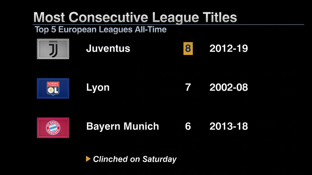 Ювентус стал чемпионом Италии 8-й сезон подряд. Это рекорд ТОП-5 лиг - изображение 1