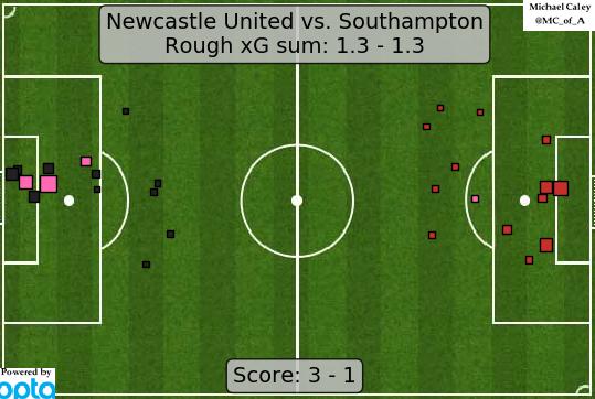 xG map for Newcastle - Southampton