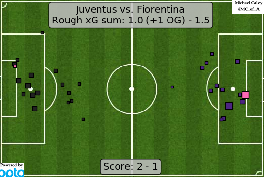 xG map for Juventus - Fiorentina. Juves stumbling stretch run continues but they win the scudetto anyway