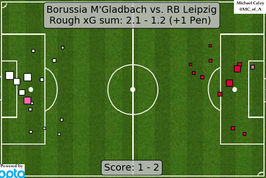xG map for Gladbach - RB Leipzig. RBL struggled to contain Gladbach through most of the match but got the result anyway.