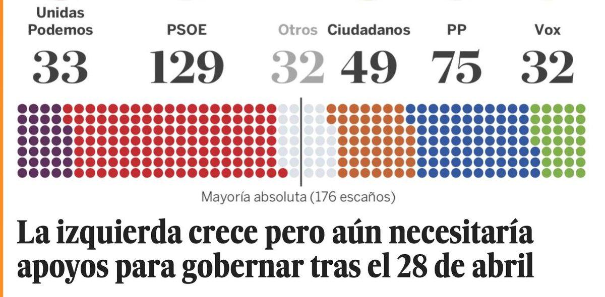 """Al parecer, para @el_pais  @Esquerra_ERC o @ehbildu no son """"izquierda""""... Como son """"soberanistas""""... Ese es el marco dominante gérmen de (casi) todos los males: Ellos son """"izquierda"""", luego no son """"nacionalistas"""", y los citados son """"nacionalistas"""" luego no pueden ser """"izquierda""""."""