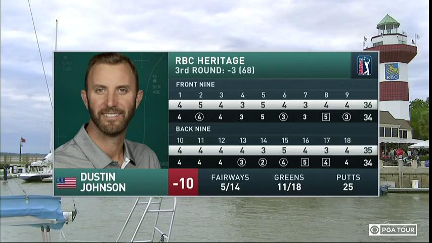 Dustin Johnson's third round is complete. He walks off currently leading the @RBC_Heritage.