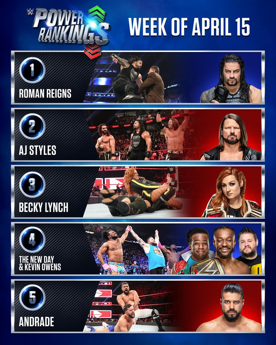 The #SuperstarShakeUp really surged these athletes up the #PowerRankings! ⚡ https://t.co/D9sg5Wo9By