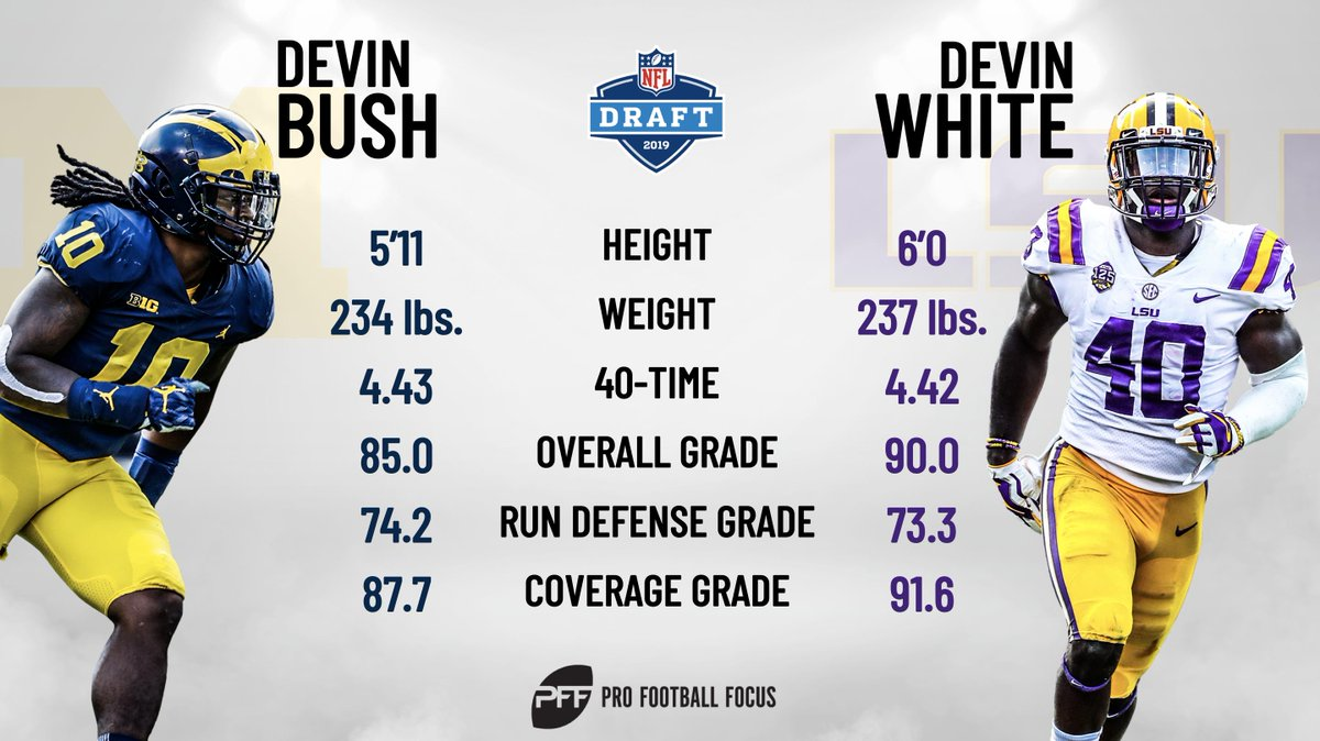 Devin White vs Devin Bush – who would you rather your favorite team draft?  The tale of the tape:  https://www.profootballfocus.com/news/draft-devin-white-vs-devin-bush-tale-of-the-tape …