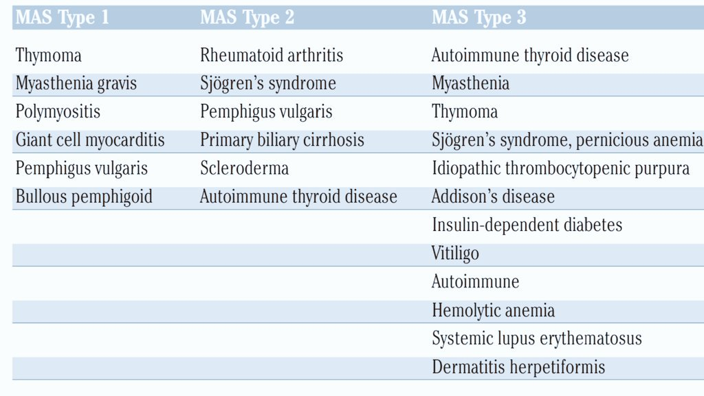 Multiple Autoimmune Syndrome (MAS) with three types, based on what autoimmune diseases you suffer from.