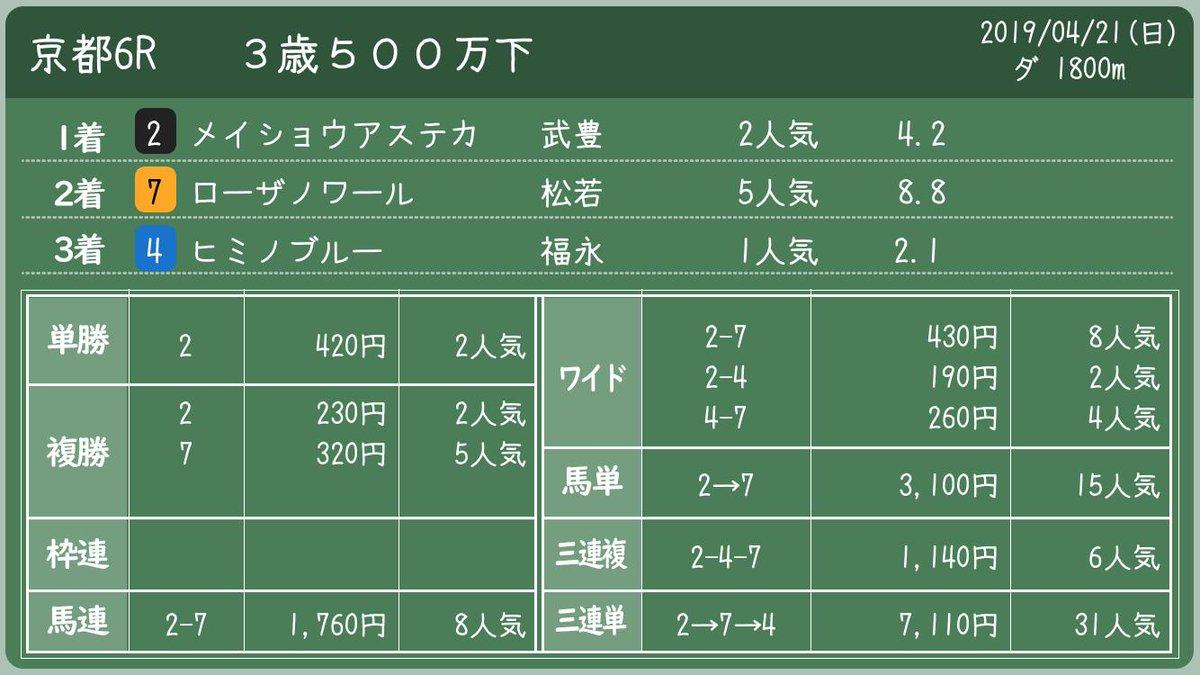 2019年04月21日(日) #京都6R 3歳500万下  #メイショウアステカ #ローザノワール #ヒミノブルー