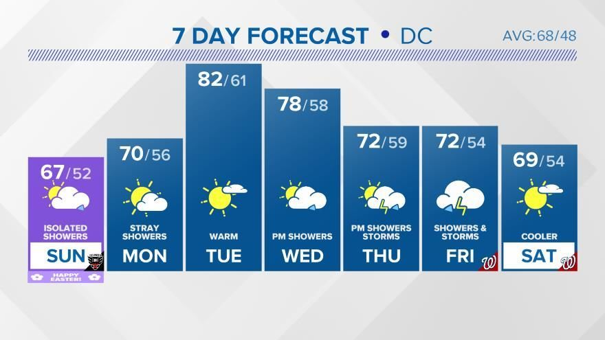 In case you missed WUSA 9 NEWS tonight. Here&#39;s a link to the forecast:  http://www. wusa9.com/weather  &nbsp;   #WUSA9Weather #WEATHER #DCWX #MDWX #VAWX<br>http://pic.twitter.com/9merjA5G56