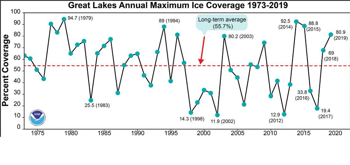 The Great Lakes play a huge role in the ecology,geography, weather,industrial and financial health of North America. The largest city in Canada, Toronto  and the 3rd largest city in the US , Chicago are located there. The graph below destroys the scam of CAGW https://t.co/2pcoTdDu8I
