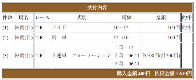 佐賀皐月賞、ニチウォを買ってるくせに3連単を買わないという愚策をしてしまい、当たりましたがショックが大きすぎる(TдT)  しかしホント外枠来るなあ