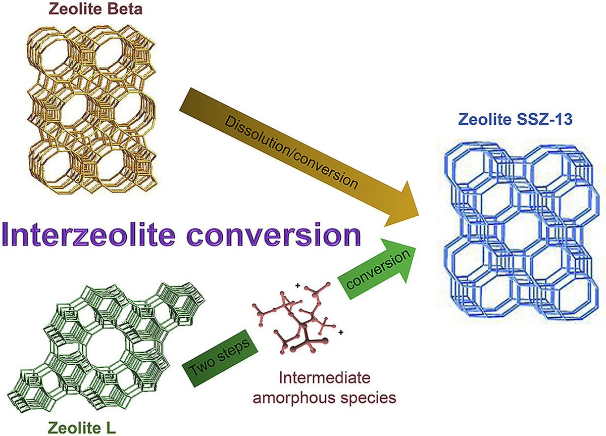 🆕Fast and efficient #synthesis of #SSZ-13 by #interzeolite #conversion of #Zeolite Beta and Zeolite L #Crystal #growth #kinetics ▶️https://t.co/enbOZ7vzXt @ENSICAEN @CNRS @INC_CNRS @CNRS_Normandie @normandieuniv @Universite_Caen @JLU_CN