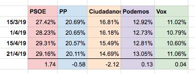 Otra manera de intentar descifrar algo en las encuestas. Desde el 15 de marzo, comparando los promedios:  - PSOE: +1,74 - PP: -0,58 - Ciudadanos: -2,12 - Podemos: +0,13 - Vox: +0,04