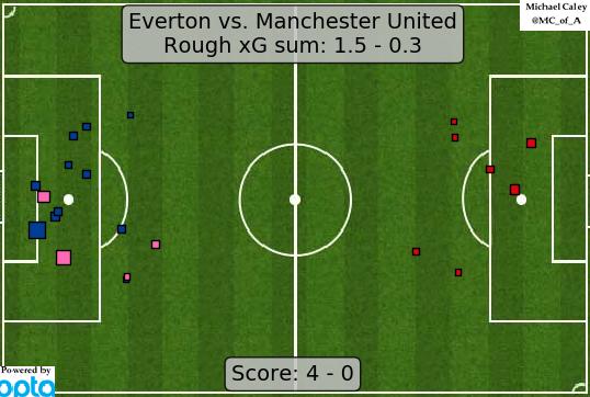 xG map for Everton - Manchester United zero point three