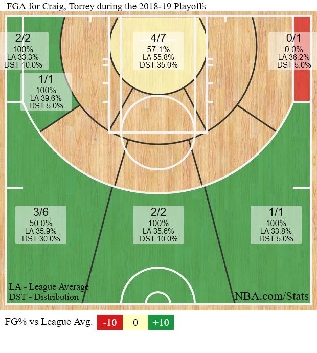 Torrey Craig's shot chart through 4 playoff games is immaculate. #Nuggets #MileHighBasketball