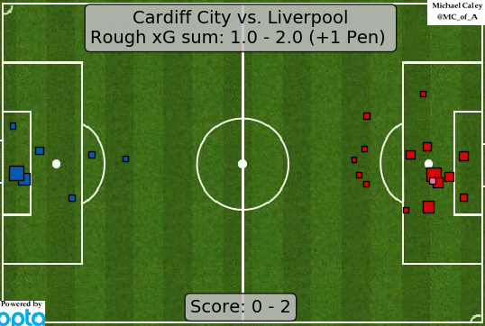 xG map for Cardiff - Liverpool. Not Liverpools best performance in recent weeks but enough against Cardiff.