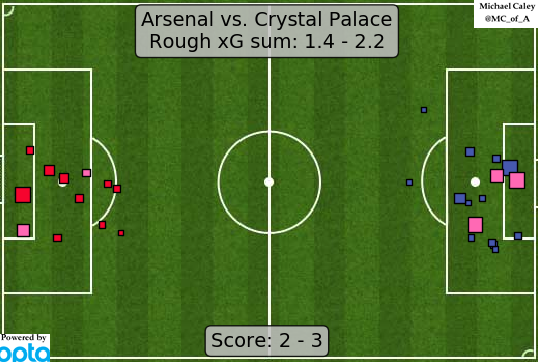 xG map for Arsenal - Crystal Palace. Continuing trend that this back line is badly exposed in transition without Torreira protecting them.