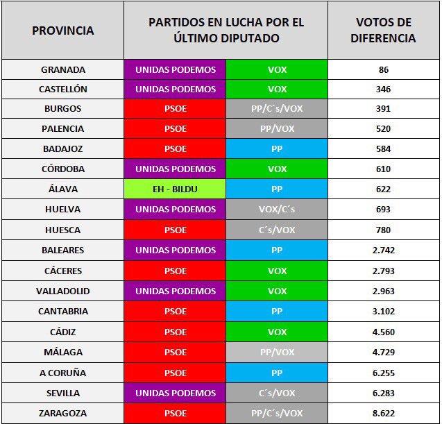 622 votos de diferencia entre @ehbildu y PP. El voto mas útil contra el trifachito según Electomanía