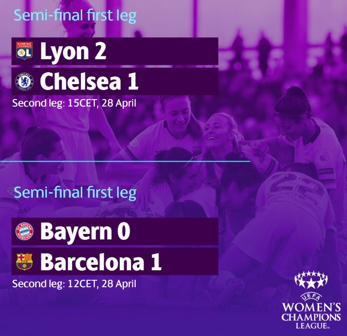Wins for @OLfeminin and @FCBfemeni - but @ChelseaFCW and @FCBfrauen are not out of it: the story of the #UWCL semi-final first legs🔥 👇 http://bit.ly/2vcbma7