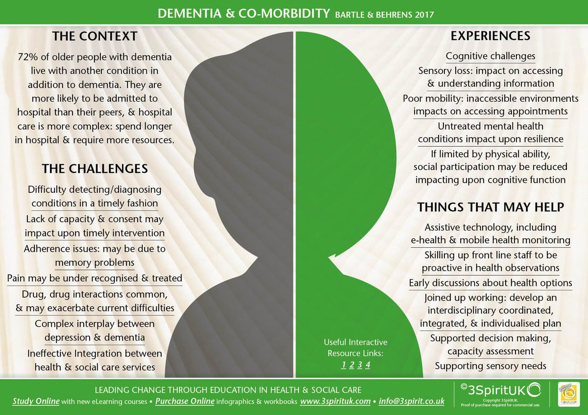 Please re-Tweet this resource on #dementia &amp; #comorbidity to help raise awareness about the challenges, experiences and potential solutions.  (image via @3SpiritTraining) #Alzheimers #caregiving #EndAlz<br>http://pic.twitter.com/tv3yZPEO8o