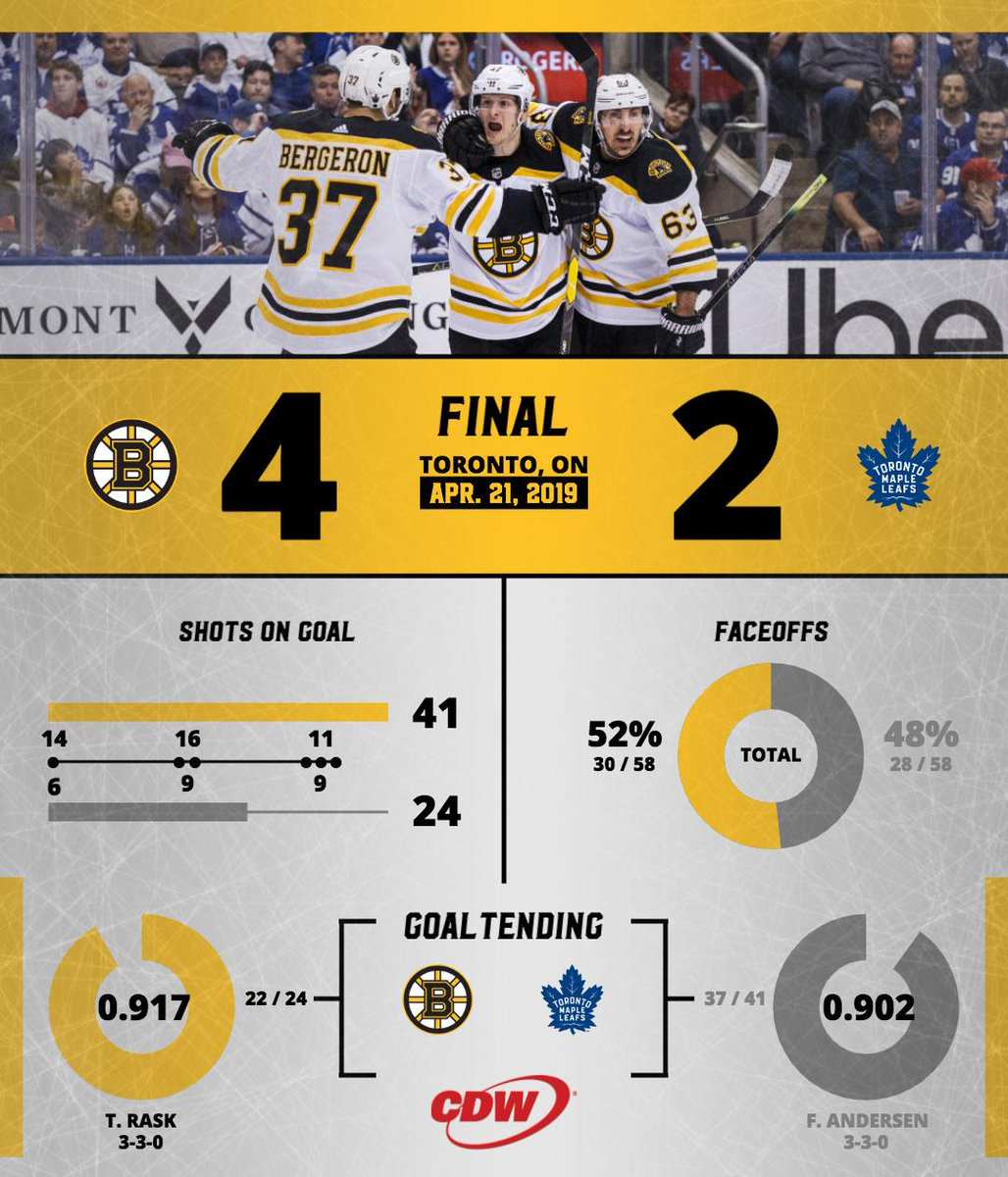 Here's your @CDWCorp postgame infographic from today's #NHLBruins win. 🙌