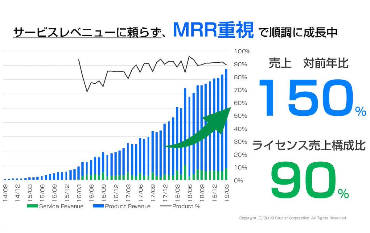 世界一マニュアルを作りやすく、読みやすくするマニュアルSaaSを提供する、投資支援先のスタディスト社(サービス名:Teachmebiz)が資金調達を発表。MRRが順調に積み上がってきていて売上に占める割合は90%。