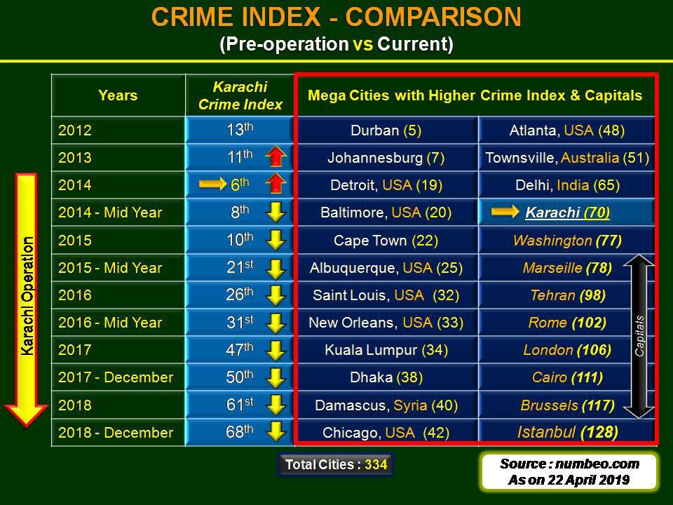 Karachi at one point in time (2014) was 6th in World Crime Index. Alhamdulillah, today it's at 70th with many first world cities behind. Credit to team of Civil Administration &amp; Security Forces esp Int, Police &amp; Sindh Rangers. Also to the citizens of Karachi. More stability IA. <br>http://pic.twitter.com/8ghw1VptCn