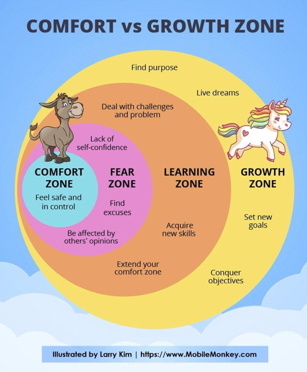Comfort  vs Growth Zone  _____________________________________  Which zone are you currently in? From @larrykim #comfortzone #MondayMotivaton <br>http://pic.twitter.com/0dcUtkiCil