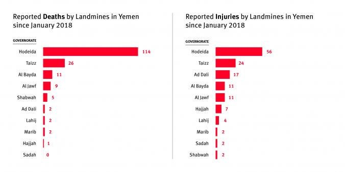 """.@hrw: """"Landmines laid in farmlands, villages, wells, and roads have killed at least 140 civilians, including 19 children, in the #Hodeida and #Taiz governorates since 2018, according to the Civilian Impact Monitoring Project"""" <br>http://pic.twitter.com/b9yrODN96I"""