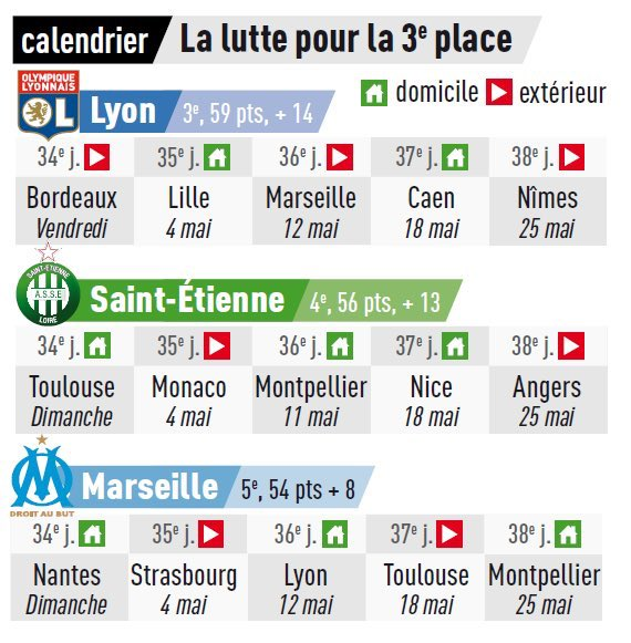 Lille 3 Calendrier.Mohammed Ali On Twitter The Race For 3rd It S Still