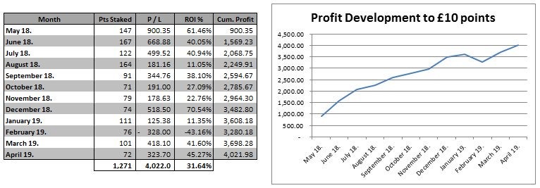FREE WEEK TRIAL FOR ALL   To celebrate our immensely successful past 12 Months!   571 Bets  402pts profit  £4,022 profit to £10 points  11 Profitable Months  31.64% ROI  50/1, 50/1, 33/1, 33/1, 28/1 Winners   RT to get Free Trial!<br>http://pic.twitter.com/PHwPxoaDIb