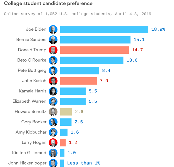 Wow, this is a myth buster.  @JoeBiden leads in a @CollegeReaction poll of college students (N=1,052 online).  https://collegereaction.com/posts/poll-students-three-favorite-candidates-are-white-men-older-than-70?utm_source=newsletter&utm_medium=email&utm_campaign=newsletter_axiosam&stream=top…