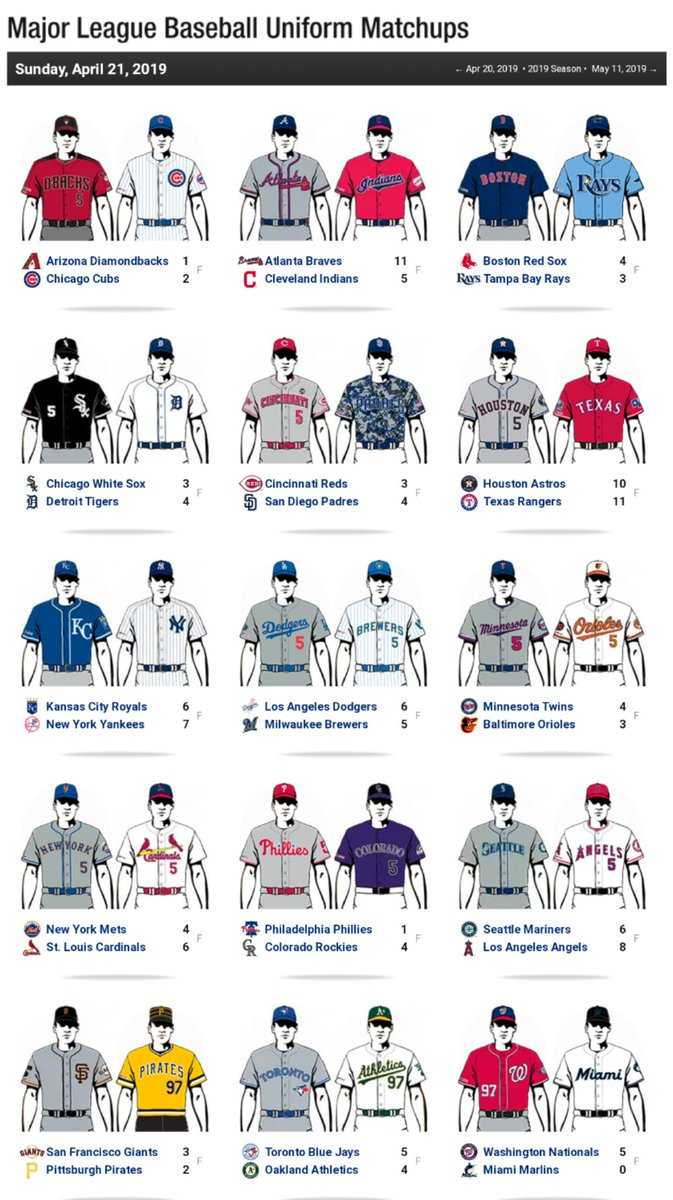 d9fcfe357 Yesterday's #MLB uniforms, Padres camo, Pirates retros, Marlins unlucky  uniform streak continues, Brewers 7th straight with their throwback logo  See it ...