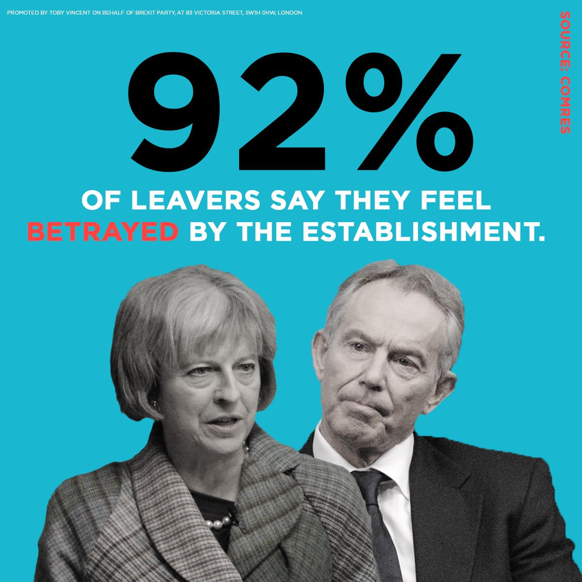 92% of leavers say they feel betrayed by the establishment over Brexit.   Let&#39;s change politics for good on 23rd May. <br>http://pic.twitter.com/6jQsETH7bf