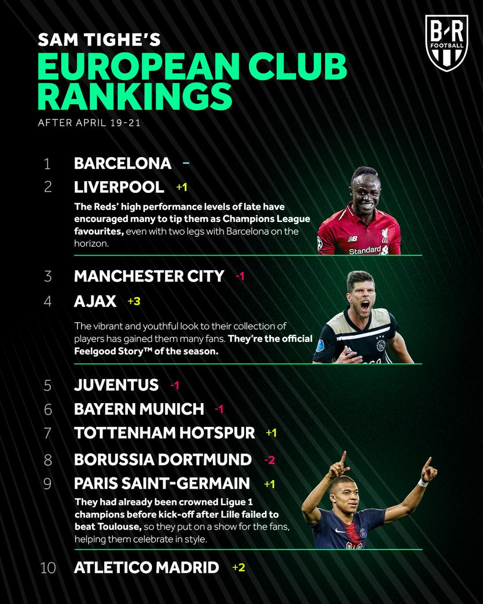 After their huge win over Juve, Ajax soar up @stighefootball's club rankings 💪 bit.ly/2GzluAb