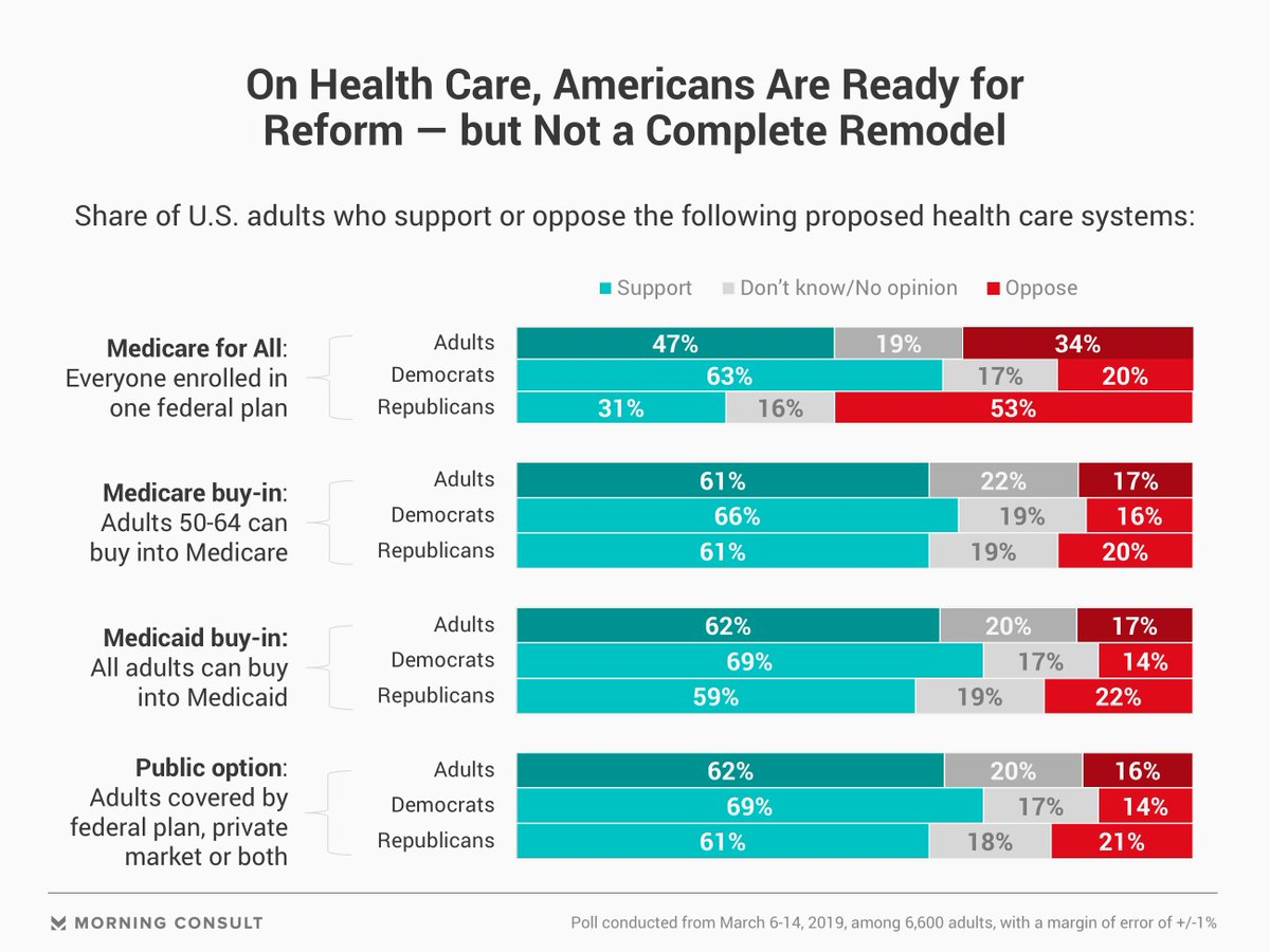 New Morning Consult polling shows a pretty significant amount of openness to a Medicare buy-in among Republican voters. https://morningconsult.com/2019/04/22/how-the-medicare-for-all-messaging-battle-can-be-won-or-lost/…