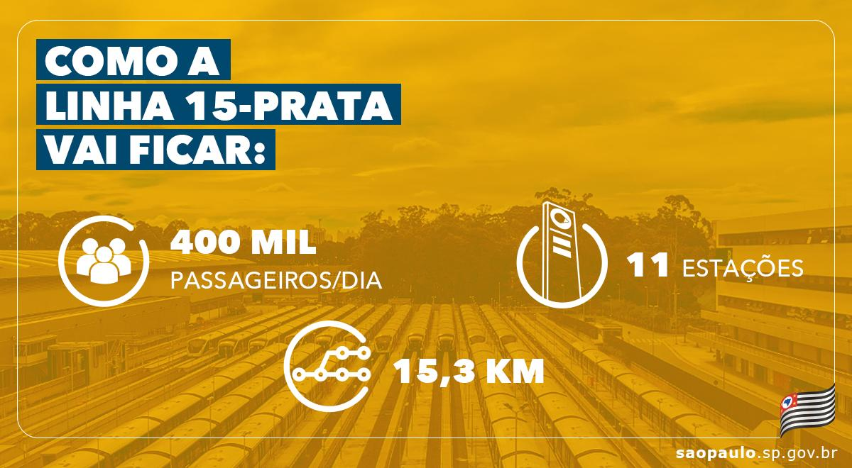 Obras foram retomadas e estações #JardimPlanalto, #Sapopemba, #FazendadaJuta e #SãoMateus devem ser entregues à população até o fim deste ano. Saiba mais: http://bit.ly/2KVN2Elpic.twitter.com/VhnbsLlQPM