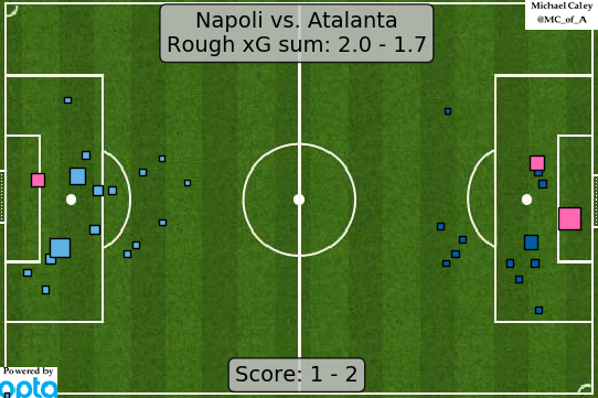 xG map for Napoli - Atalanta. Definitely Atalanta were fortunate not to concede a second, but lets say theyve earned a bit of good fortune along the way.
