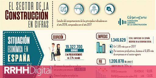 test Twitter Media - 'El sector de la #construcción en cifras': la atracción de talento joven y la #digitalización, los grandes retos https://t.co/0hsVLPdqZM #RecursosHumanos #RRHH #España https://t.co/5jzRif7Kf2