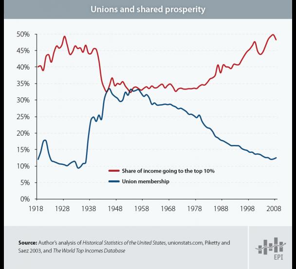 Unions don&#39;t just benefit union members. #1u  via @EconomicPolicy<br>http://pic.twitter.com/4OYjn08zRy