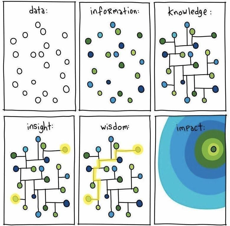 #Data is always the beginning. #DataScience can help transform data into #insights. However, #wisdom is necessary to translate insights into sound #decisions and #actions are needed to have #impact in the real world<br>http://pic.twitter.com/7jDqhSPHmJ