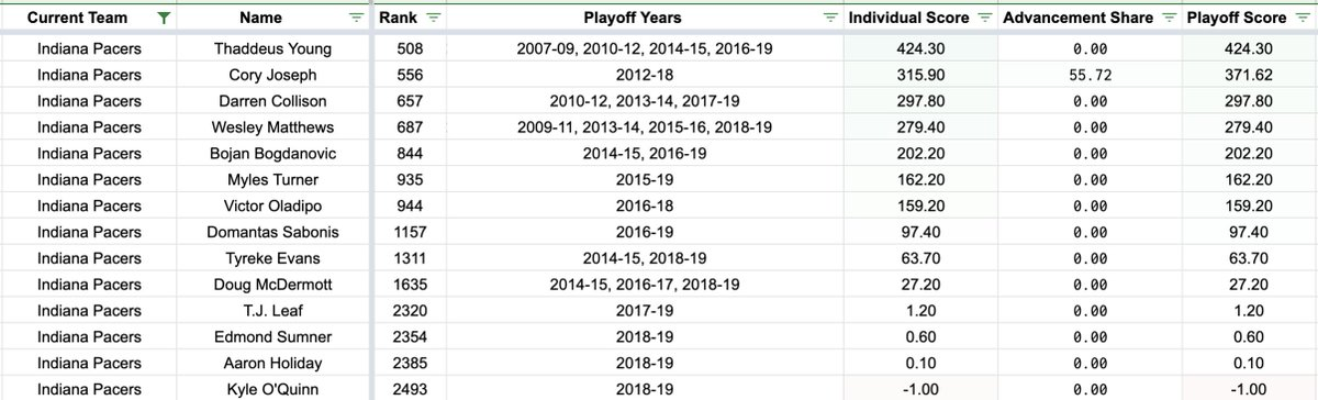 After their 110-106 loss to the Boston Celtics in Game 4, the Indiana Pacers have lost their first-round series. Here's how all #Pacers players stack up in our career playoff scores: https://t.co/OIfO4WSej6