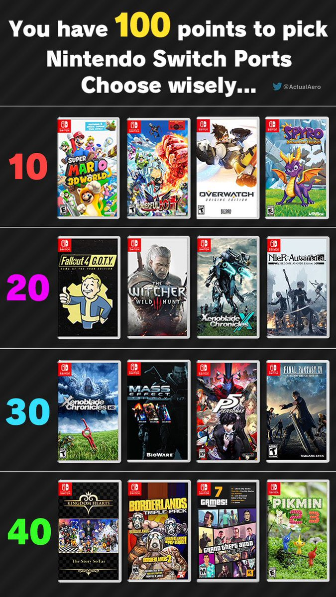 You have 100 points to choose Nintendo Switch ports. For me it&#39;s Xenoblade 1, Persona 5, Xenoblade X &amp; Nier Automata. Which ones you taking? Quote retweet or reply with what you'd pick :) <br>http://pic.twitter.com/vL7RUJmpmQ