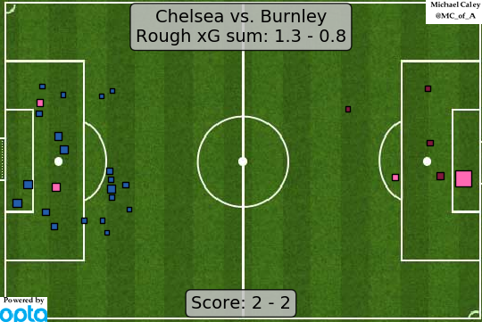 xG map for Chelsea - Burnley The goals made it more fun than the usual Burnleying, but this match was basically Burnley playing their game effectively and keeping it tight.