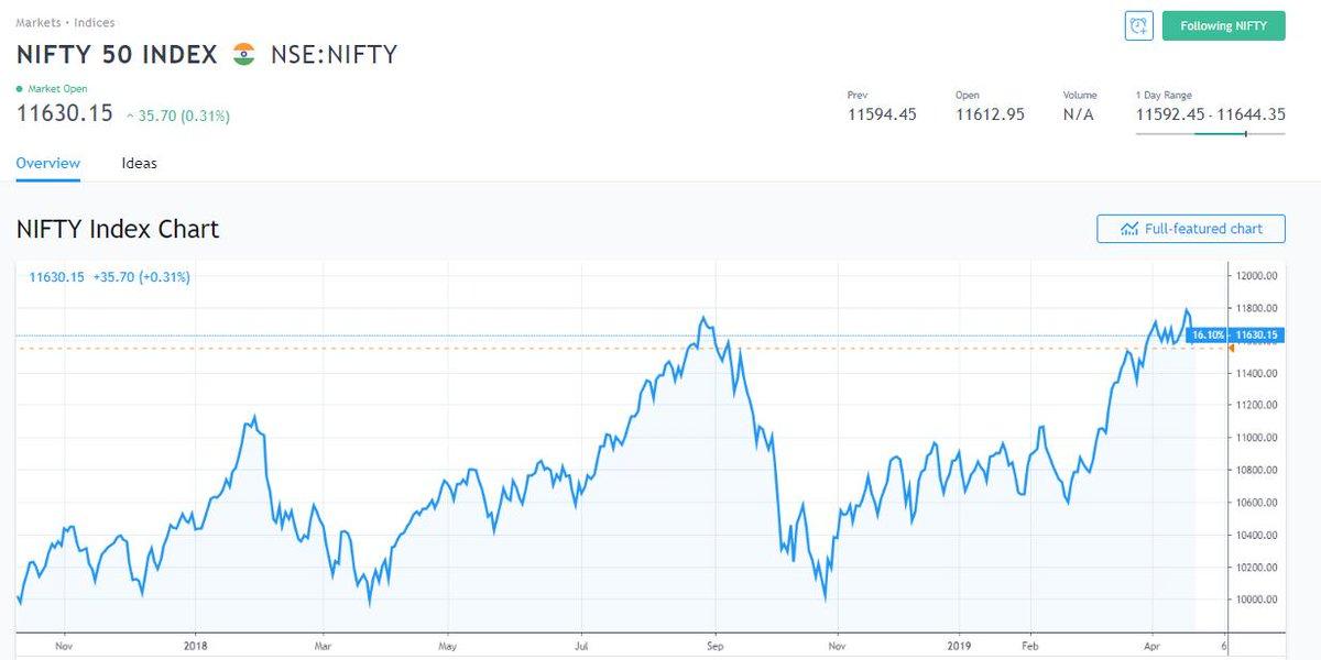 TradingView India (@in_tradingview) | Twitter