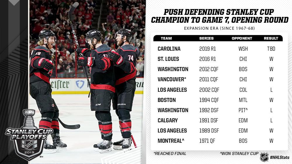 The @NHLCanes became the 12th team in NHL history to push the defending #StanleyCup  champions to a #Game7 in the opening round and 10th to do so in the expansion era (since 1967-68). #NHLStats<br>http://pic.twitter.com/sJx2hmNswm