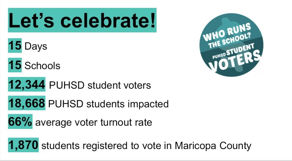 #ParticipatoryBudgeting @PhoenixUnionHS was implemented to elevate #StudentVoice & #CivicEngagement. The process is also empowering students to be responsible risk-takers & socially conscious change agents.  Today we celebrated their extraordinary work! – at Phoenix Union High School District