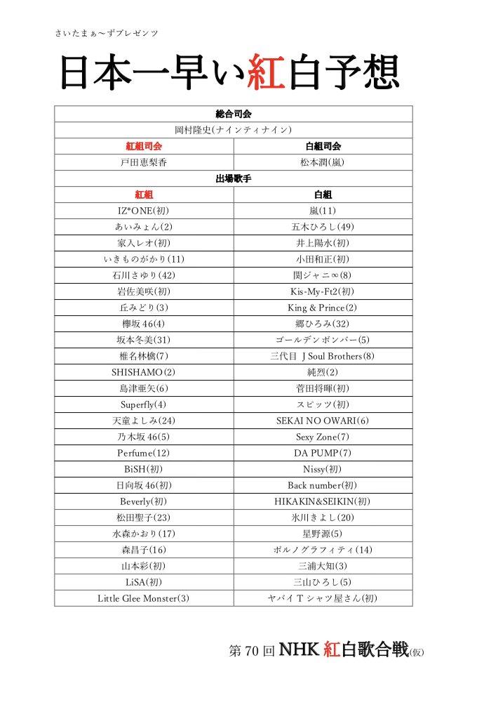 紅白歌合戦出演者 2019