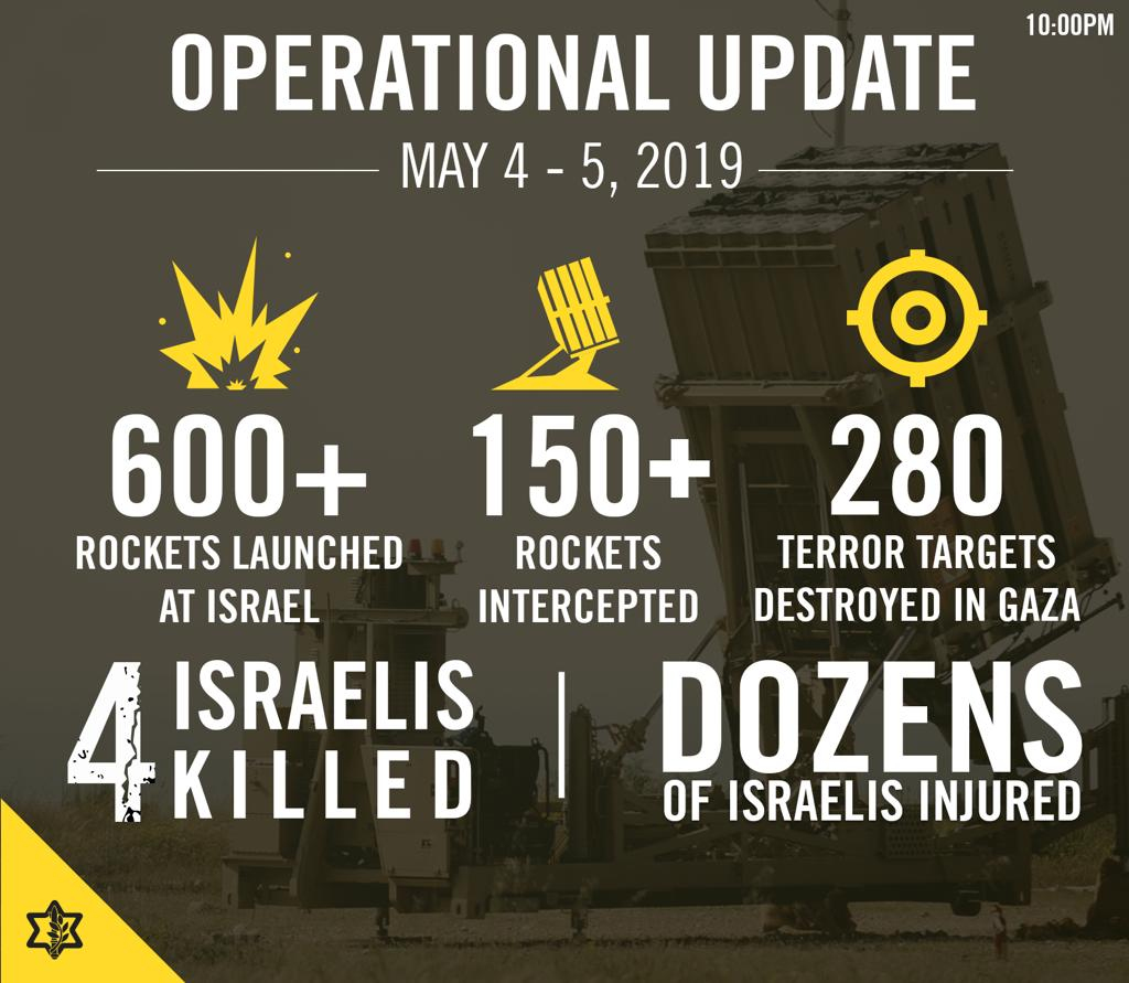 An update about ongoing #Gaza aggression against #Israel: